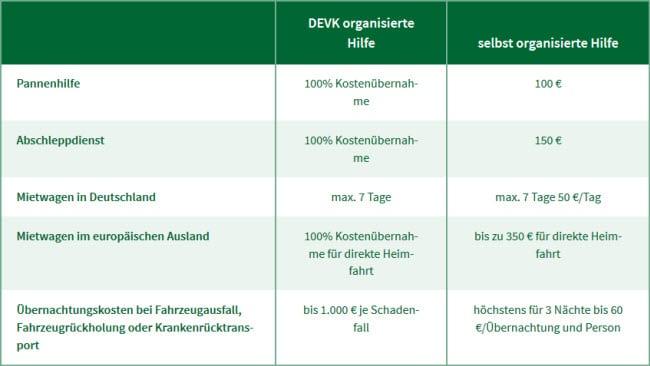 Kfz Versicherung Berechnen Devk : devk kfz schutzbrief auto plus mit devk kfz versicherung ~ Themetempest.com Abrechnung